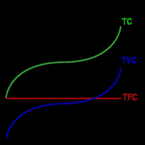 costs line