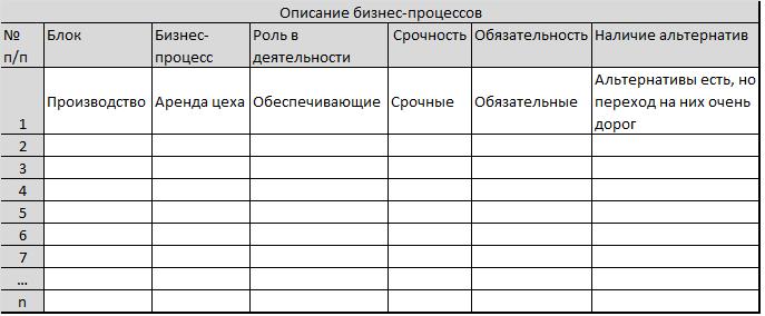 Работа с картой бизнес-процессов. Классификация бизнес-процессов