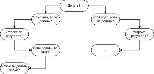 Классификация бизнес-процессов. Процессы по степени срочности