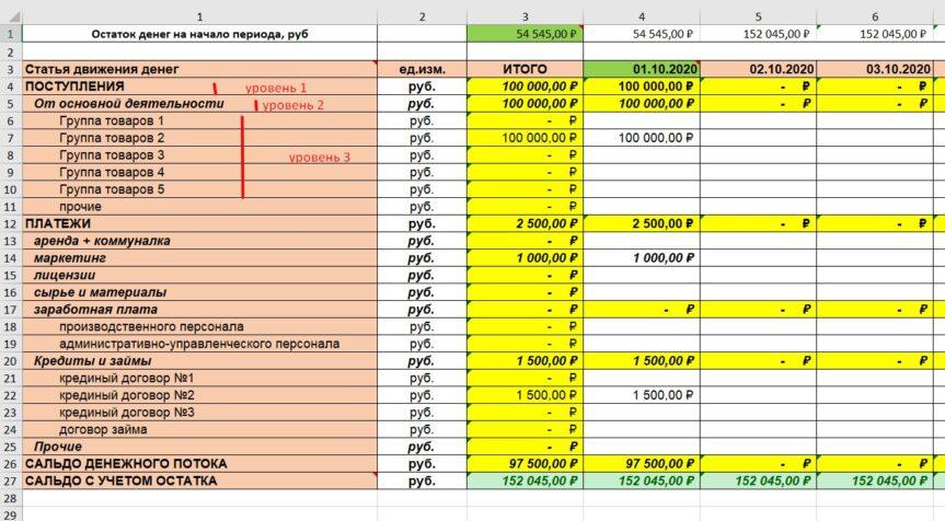 Обосновать предлагаемую глубину детализации бюджетов