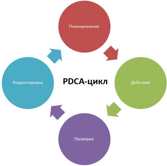 PDCA-циклы